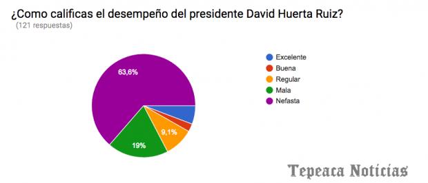 Califican como nefasta la administracion de David Huerta: Encuesta