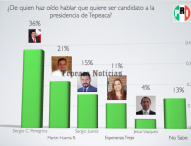Perfilan a posibles candidatos de Tepeaca para elecciones del 2018