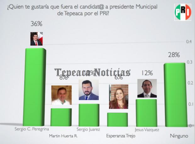 Encabezan Céspedes Peregrina y Huerta Espinoza preferencias en Tepeaca