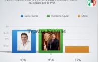 Aguilar , Huerta y Rincón encabezan preferencias en Tepeaca a la diputación federal